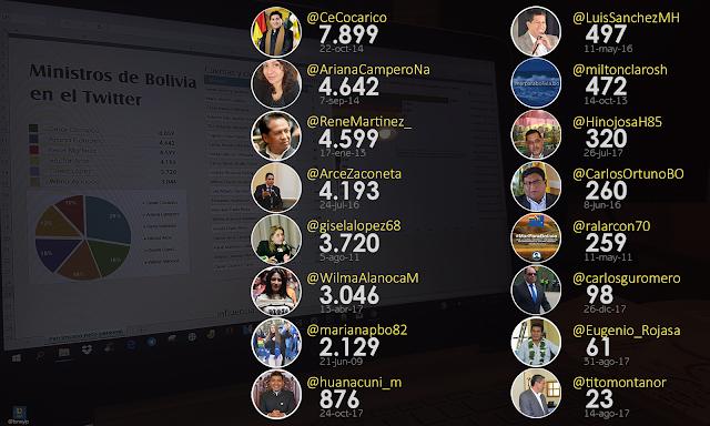 Twitter: Romero estrena cuenta bloqueando y Cocarico aparece con más seguidores entre los ministros.