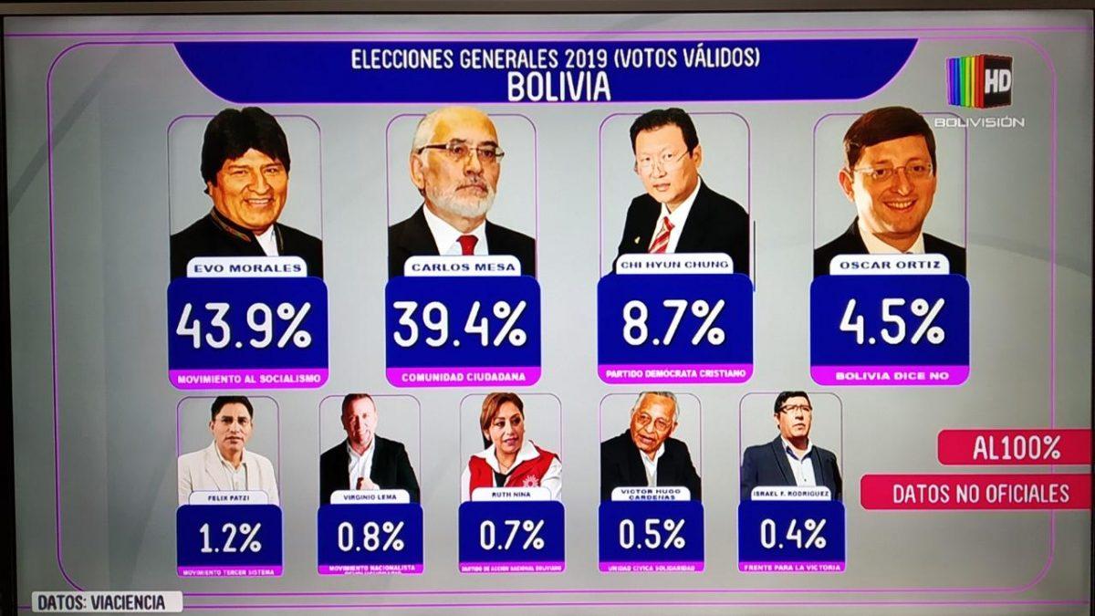 Misión de la OEA observa cambio 'inexplicable' de resultados que darían la victoria a Evo Morales