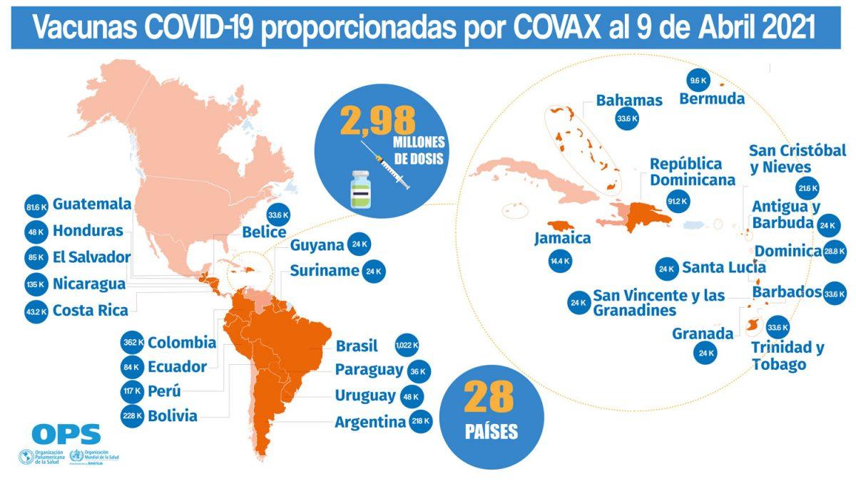 OPS: La Región de las Américas necesita más dosis de las vacunas contra la COVID-19 y con mayor rapidez